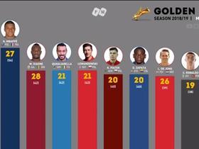 梅西后程发力独占鳌头,上赛季欧洲金靴之争走势图